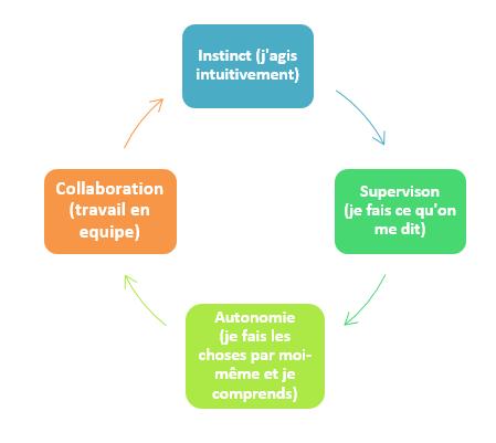 lean-services-du-projet-a-culture